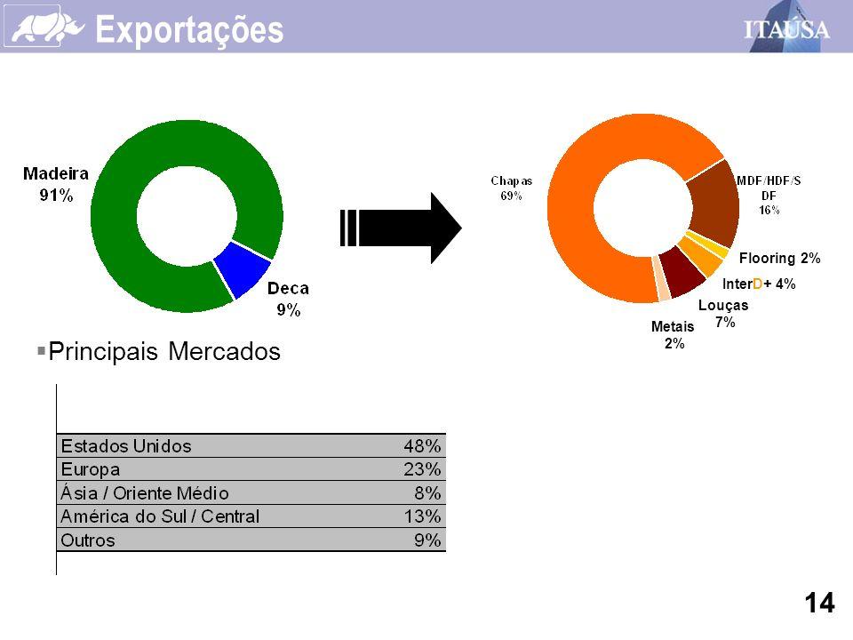 Exportações Flooring 2% Louças 7% Metais 2% InterD+ 4% Principais Mercados 14