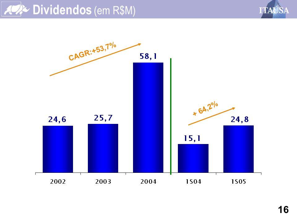 Dividendos (em R$M) + 64,2% 16 CAGR:+53,7%