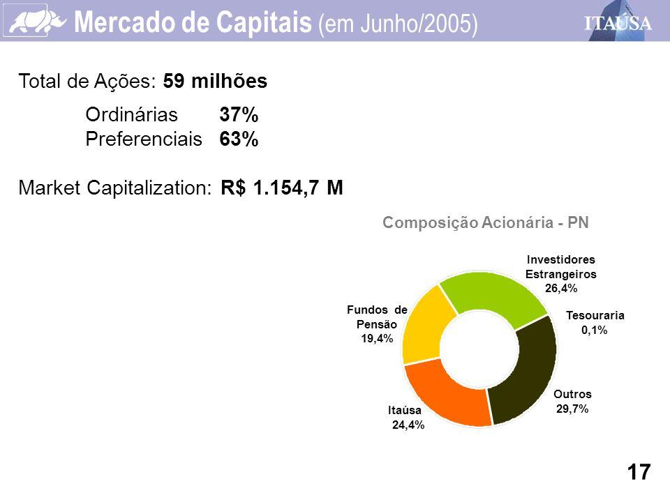 Composição Acionária - PN Mercado de Capitais (em Junho/2005) Total de Ações: 59 milhões Ordinárias37% Preferenciais63% Market Capitalization: R$ 1.15