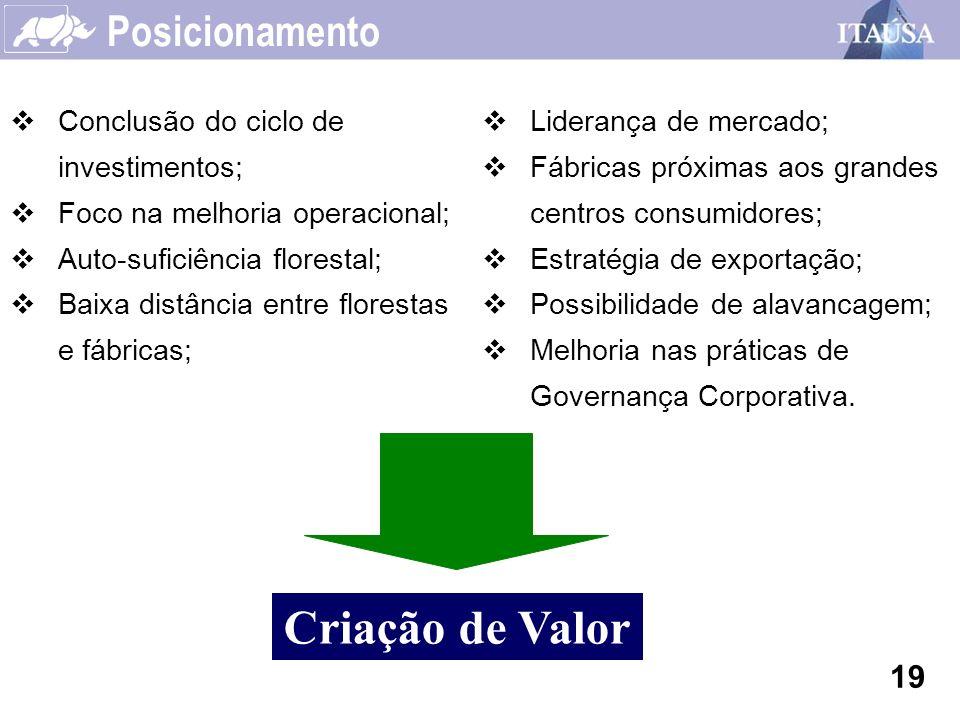 Posicionamento 19 Conclusão do ciclo de investimentos; Foco na melhoria operacional; Auto-suficiência florestal; Baixa distância entre florestas e fáb