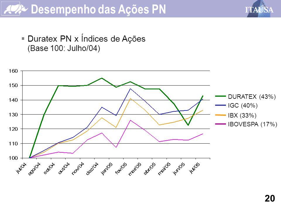 Desempenho das Ações PN Duratex PN x Índices de Ações (Base 100: Julho/04) DURATEX (43%) IBX (33%) IBOVESPA (17%) IGC (40%) 20