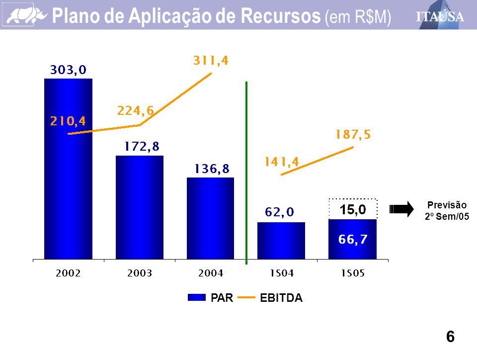Composição Acionária - PN Mercado de Capitais (em Junho/2005) Total de Ações: 59 milhões Ordinárias37% Preferenciais63% Market Capitalization: R$ 1.154,7 M Outros 29,7% Tesouraria 0,1% Investidores Estrangeiros 26,4% Itaúsa 24,4% Fundos de Pensão 19,4% 17