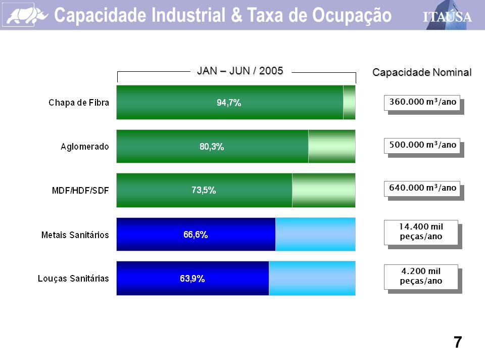 Capacidade Industrial & Taxa de Ocupação 4.200 mil peças/ano 500.000 m 3 /ano 360.000 m 3 /ano 14.400 mil peças/ano JAN – JUN / 2005 640.000 m 3 /ano