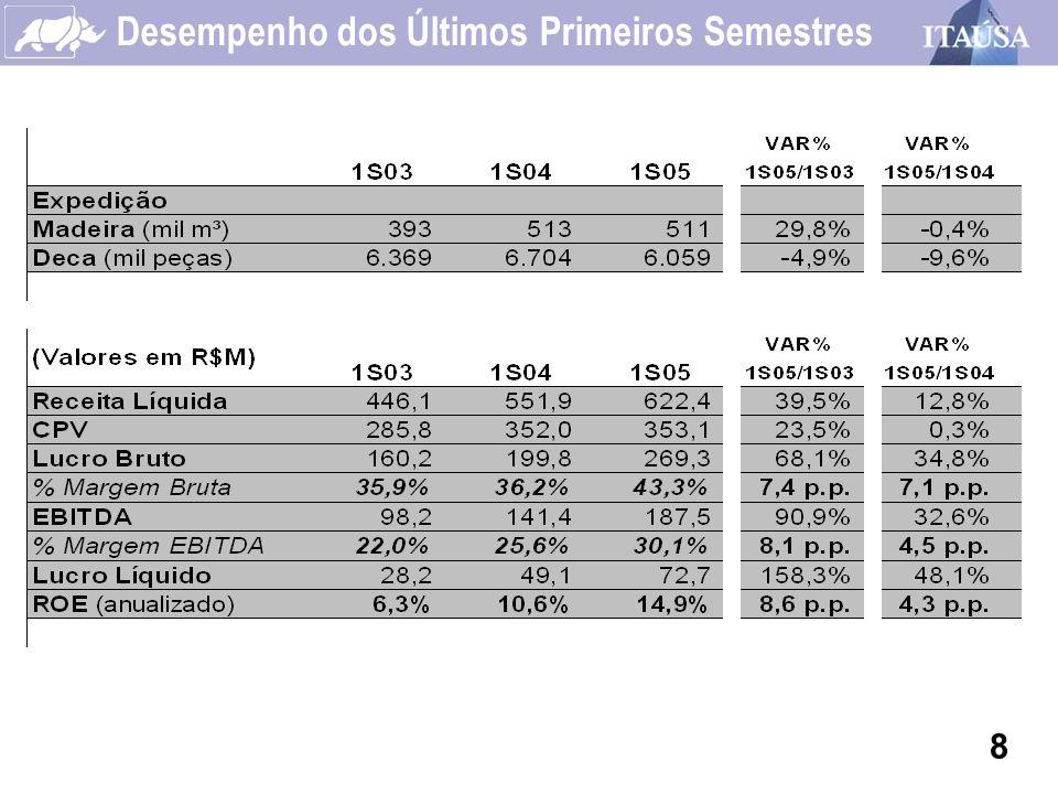 Desempenho Divisão Madeira Madeira 9 EBITDA (R$M) Margem EBITDA (%) Ganho de escala com inauguração de nova fábrica de MDF/HDF/SDF em Botucatu (SP); Implantação de novas linhas de revestimento; Redução de custos devido a verticalização da operação.