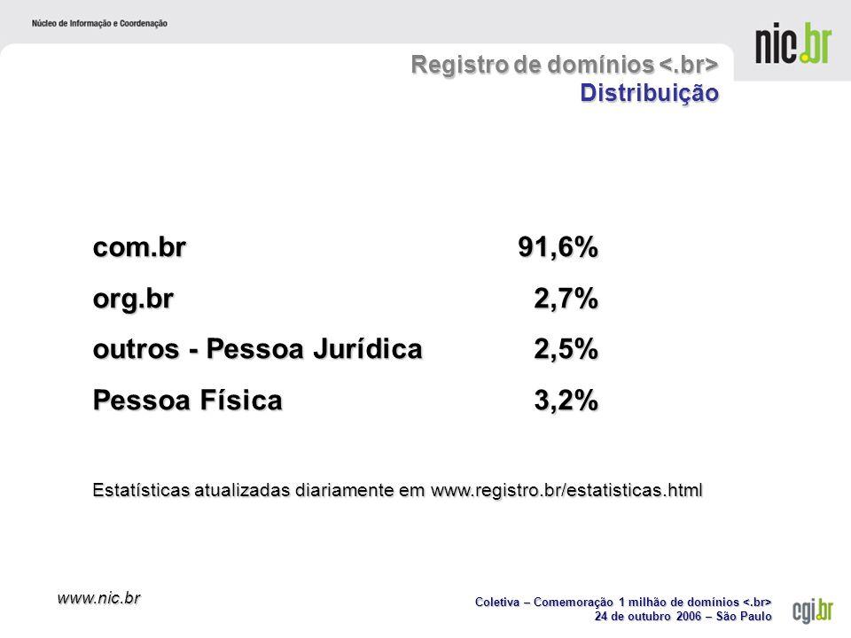 Coletiva – Comemoração 1 milhão de domínios Coletiva – Comemoração 1 milhão de domínios 24 de outubro 2006 – São Paulo www.nic.br Registro de domínios Distribuição com.br91,6% org.br 2,7% outros - Pessoa Jurídica 2,5% Pessoa Física 3,2% Estatísticas atualizadas diariamente em www.registro.br/estatisticas.html
