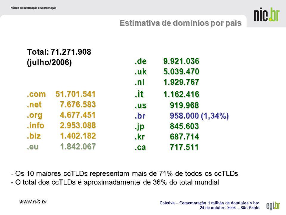 Coletiva – Comemoração 1 milhão de domínios Coletiva – Comemoração 1 milhão de domínios 24 de outubro 2006 – São Paulo www.nic.br Total: 71.271.908 (julho/2006).com51.701.541.net 7.676.583.org 4.677.451.info 2.953.088.biz 1.402.182.eu 1.842.067 - Os 10 maiores ccTLDs representam mais de 71% de todos os ccTLDs - O total dos ccTLDs é aproximadamente de 36% do total mundial.de9.921.036.uk5.039.470.nl1.929.767.it 1.162.416.us 919.968.br 958.000 (1,34%).jp 845.603.kr 687.714.ca 717.511 Estimativa de domínios por país