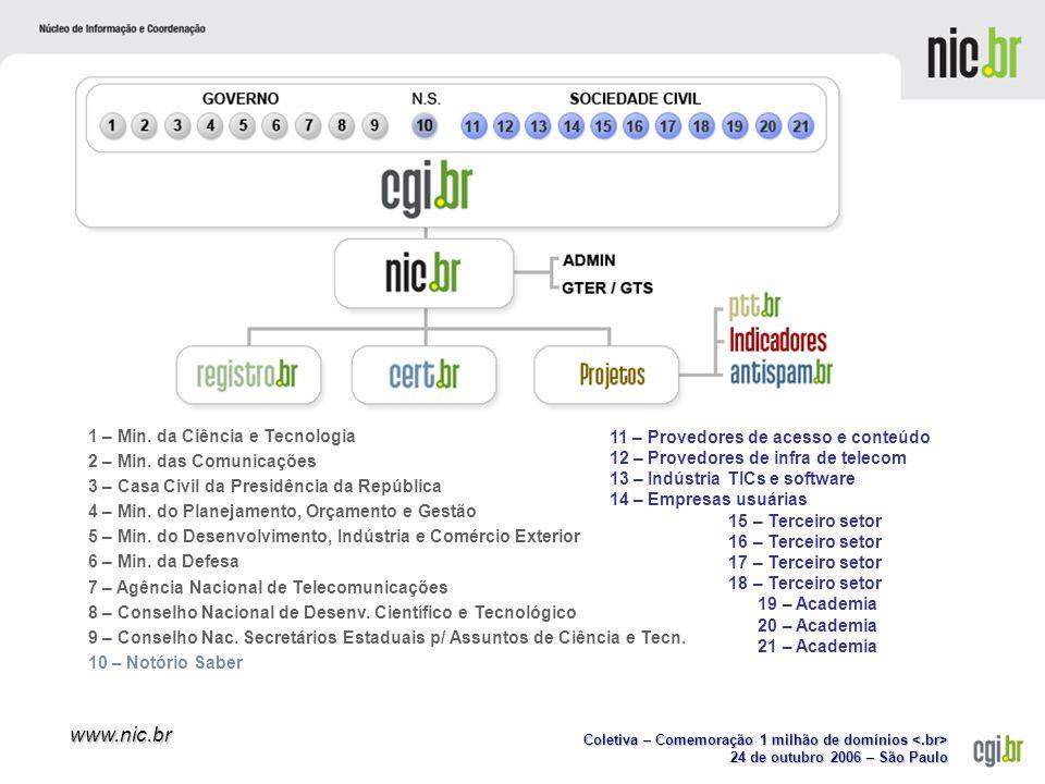 Coletiva – Comemoração 1 milhão de domínios Coletiva – Comemoração 1 milhão de domínios 24 de outubro 2006 – São Paulo www.nic.br 1 – Min.