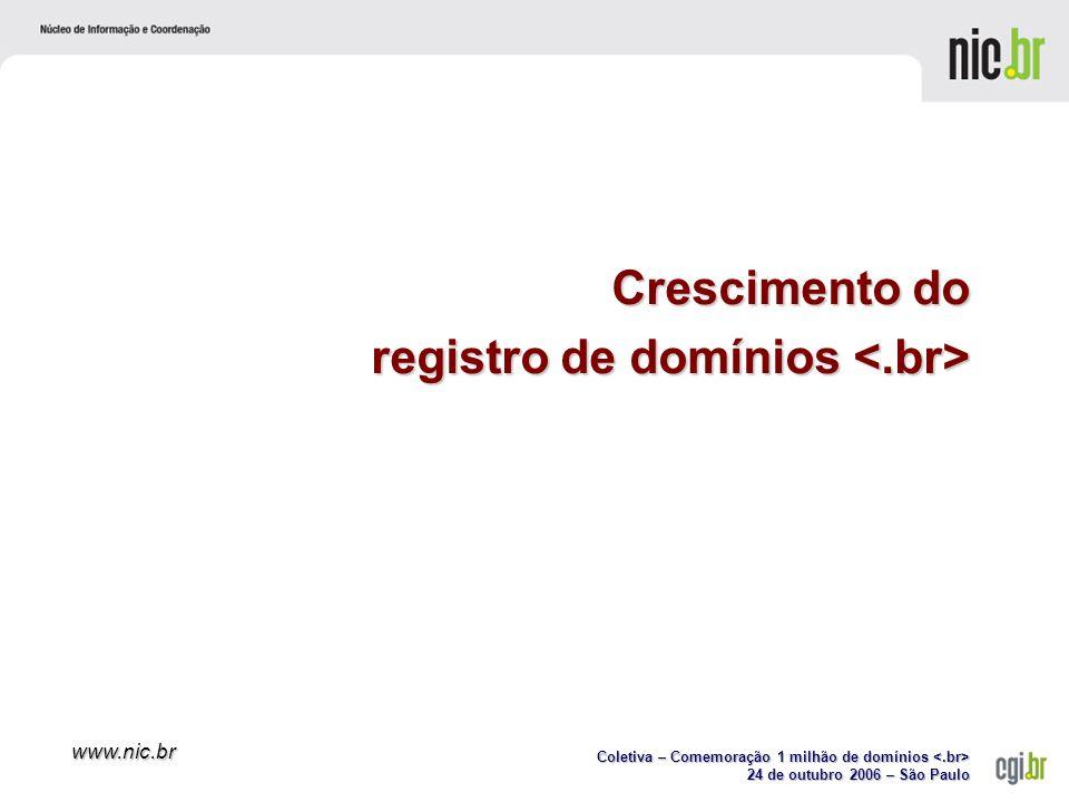 Coletiva – Comemoração 1 milhão de domínios Coletiva – Comemoração 1 milhão de domínios 24 de outubro 2006 – São Paulo www.nic.br Crescimento do registro de domínios registro de domínios