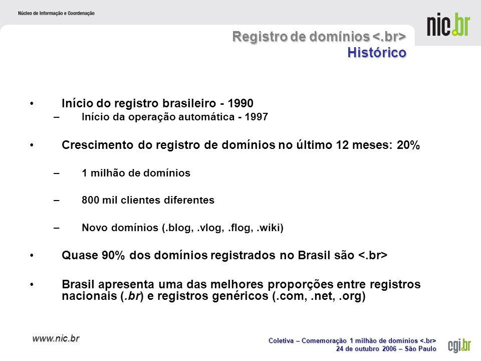 Coletiva – Comemoração 1 milhão de domínios Coletiva – Comemoração 1 milhão de domínios 24 de outubro 2006 – São Paulo www.nic.br Início do registro brasileiro - 1990 –Início da operação automática - 1997 Crescimento do registro de domínios no último 12 meses: 20% – 1 milhão de domínios –800 mil clientes diferentes –Novo domínios (.blog,.vlog,.flog,.wiki) Quase 90% dos domínios registrados no Brasil são Brasil apresenta uma das melhores proporções entre registros nacionais (.br) e registros genéricos (.com,.net,.org) Registro de domínios Histórico