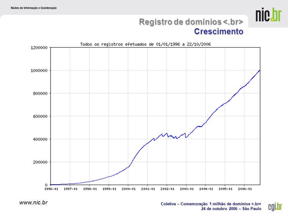 Coletiva – Comemoração 1 milhão de domínios Coletiva – Comemoração 1 milhão de domínios 24 de outubro 2006 – São Paulo www.nic.br Registro de domínios Crescimento