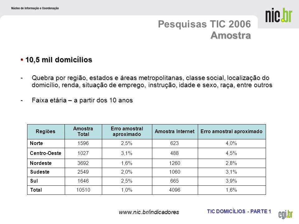 TIC DOMICÍLIOS - PARTE 1 www.nic.br/indicadores 10,5 mil domicílios 10,5 mil domicílios -Quebra por região, estados e áreas metropolitanas, classe soc