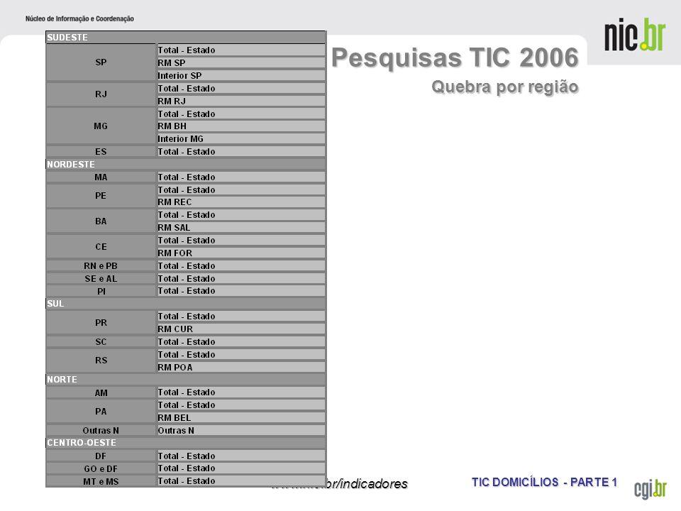 TIC DOMICÍLIOS - PARTE 1 www.nic.br/indicadores Pesquisas TIC 2006 Quebra por região