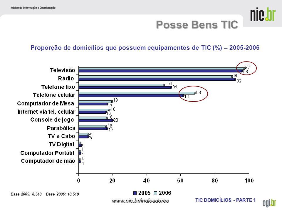 TIC DOMICÍLIOS - PARTE 1 www.nic.br/indicadores Posse Bens TIC Proporção de domicílios que possuem equipamentos de TIC (%) – 2005-2006 Base 2005: 8.54