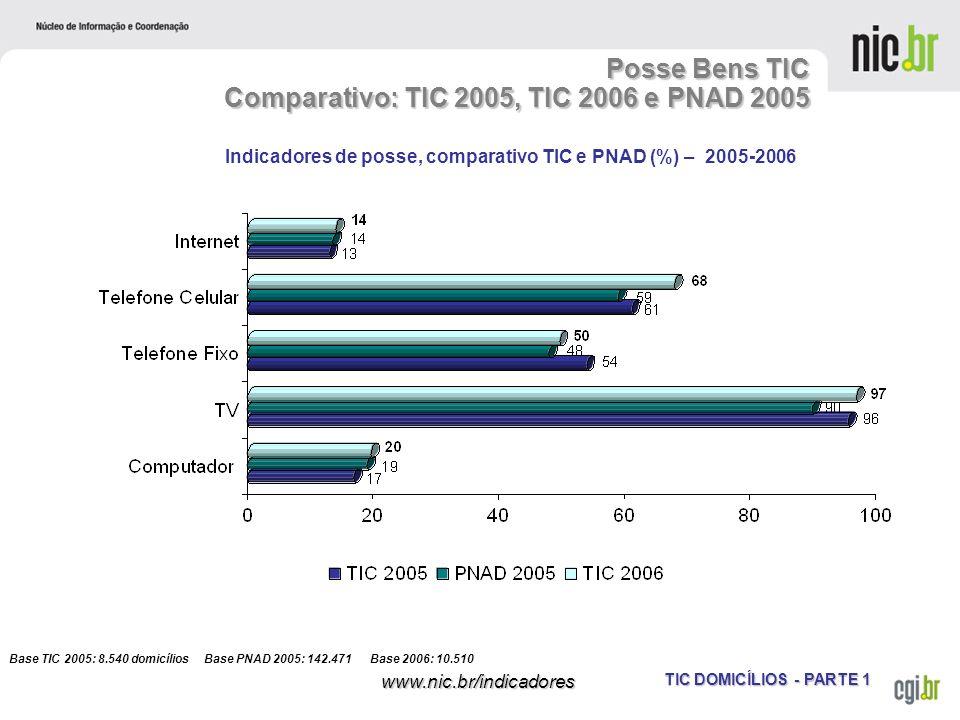 TIC DOMICÍLIOS - PARTE 1 www.nic.br/indicadores Posse Bens TIC Comparativo: TIC 2005, TIC 2006 e PNAD 2005 Base TIC 2005: 8.540 domicílios Base PNAD 2