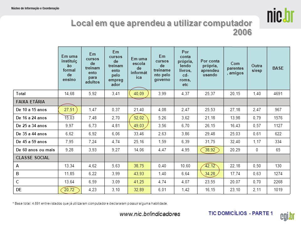 TIC DOMICÍLIOS - PARTE 1 www.nic.br/indicadores Local em que aprendeu a utilizar computador 2006 * Base total: 4.691 entrevistados que já utilizaram c