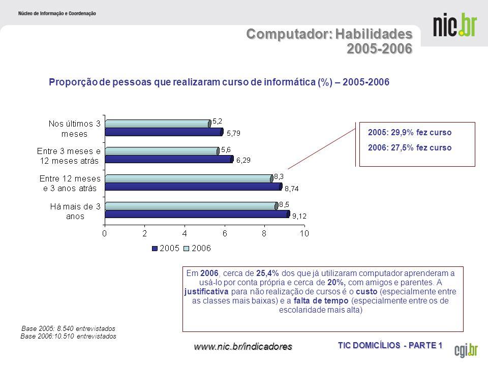 TIC DOMICÍLIOS - PARTE 1 www.nic.br/indicadores Computador: Habilidades 2005-2006 Proporção de pessoas que realizaram curso de informática (%) – 2005-