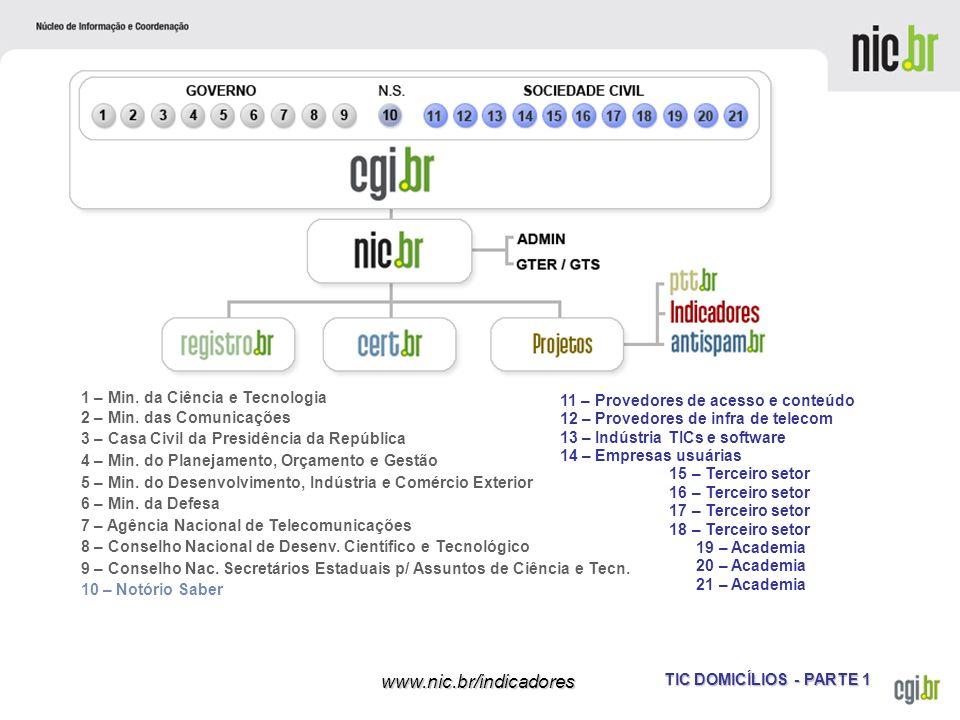 TIC DOMICÍLIOS - PARTE 1 www.nic.br/indicadores 1 – Min. da Ciência e Tecnologia 2 – Min. das Comunicações 3 – Casa Civil da Presidência da República