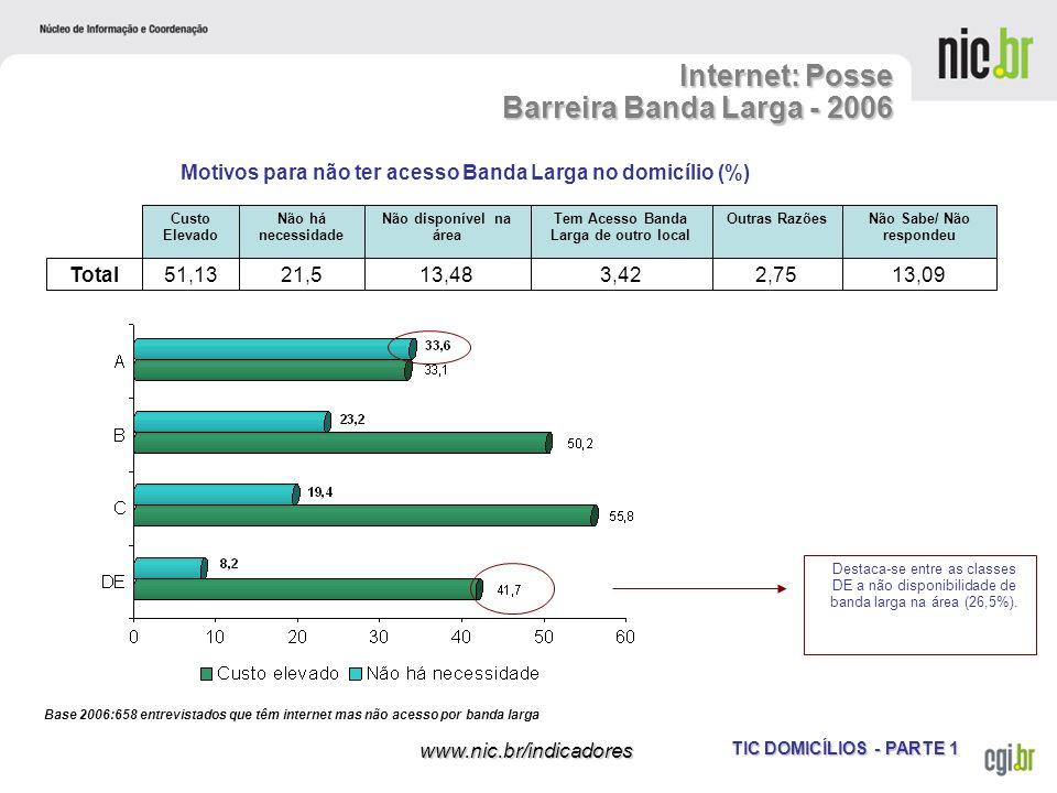TIC DOMICÍLIOS - PARTE 1 www.nic.br/indicadores Internet: Posse Barreira Banda Larga - 2006 Base 2006:658 entrevistados que têm internet mas não acess