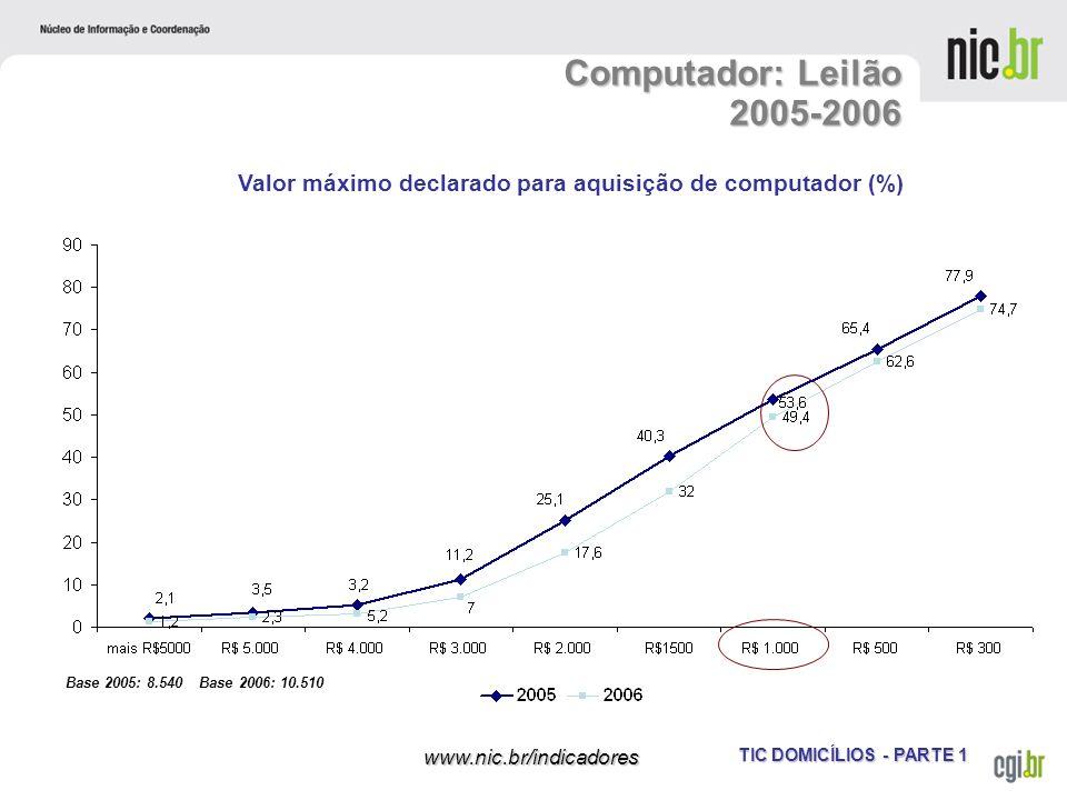TIC DOMICÍLIOS - PARTE 1 www.nic.br/indicadores Computador: Leilão 2005-2006 Base 2005: 8.540 Base 2006: 10.510 Valor máximo declarado para aquisição