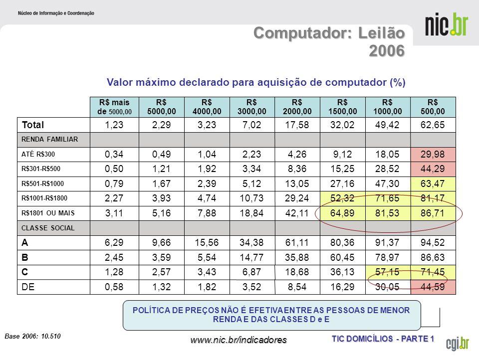 TIC DOMICÍLIOS - PARTE 1 www.nic.br/indicadores Computador: Leilão 2006 Base 2006: 10.510 Valor máximo declarado para aquisição de computador (%) POLÍ
