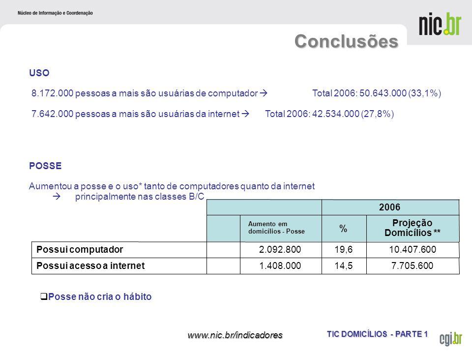TIC DOMICÍLIOS - PARTE 1 www.nic.br/indicadores Conclusões da Pesquisa USO 8.172.000 pessoas a mais são usuárias de computador Total 2006: 50.643.000