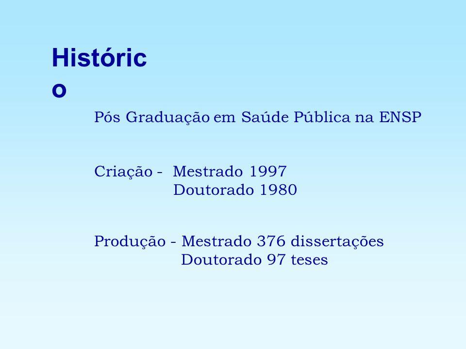 Históric o Pós Graduação em Saúde Pública na ENSP Criação - Mestrado 1997 Doutorado 1980 Produção - Mestrado 376 dissertações Doutorado 97 teses