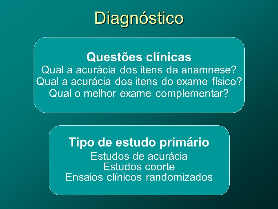 Questões clínicas Qual a acurácia dos itens da anamnese.