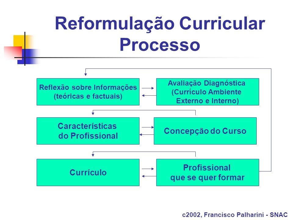 Reformulação Curricular Processo Reflexão sobre Informações (teóricas e factuais) Avaliação Diagnóstica (Currículo Ambiente Externo e Interno) Caracte