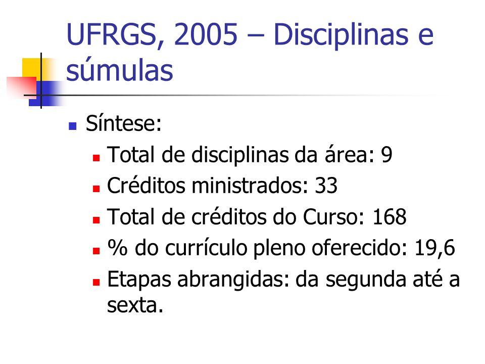 UFRGS, 2005 – Disciplinas e súmulas Síntese: Total de disciplinas da área: 9 Créditos ministrados: 33 Total de créditos do Curso: 168 % do currículo pleno oferecido: 19,6 Etapas abrangidas: da segunda até a sexta.