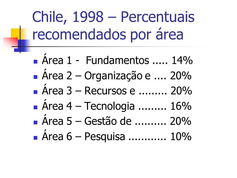 Chile, 1998 – Percentuais recomendados por área Área 1 - Fundamentos.....