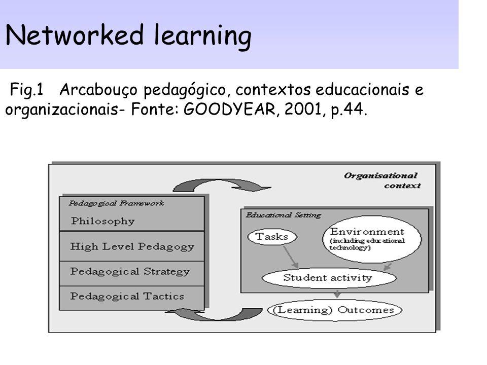 Componentes de aprendizagem em rede (lado esquerdo do modelo): Estratégia - descrição de ações e intenções. Comunicativo - compreensão compartilhada d