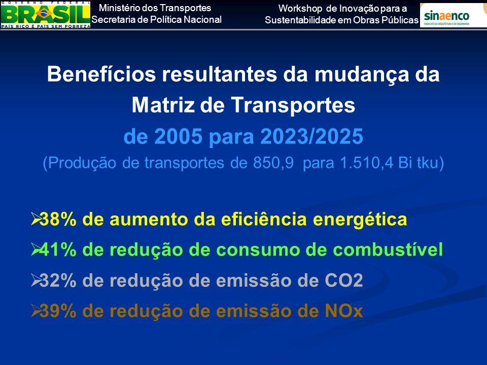 Ministério dos Transportes Secretaria de Política Nacional Workshop de Inovação para a Sustentabilidade em Obras Públicas Benefícios resultantes da mu