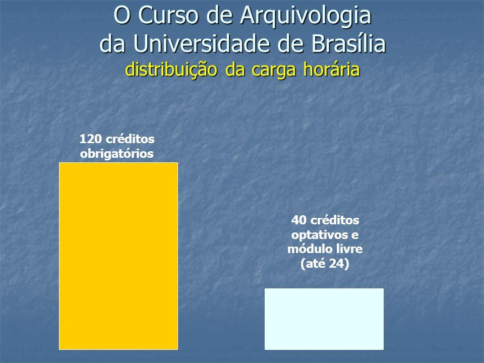 O Curso de Arquivologia da Universidade de Brasília distribuição da carga horária 120 créditos obrigatórios 40 créditos optativos e módulo livre (até