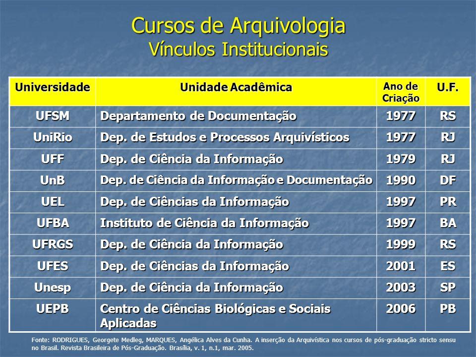 Cursos de Arquivologia Vínculos Institucionais Universidade Unidade Acadêmica Ano de Criação U.F. UFSM Departamento de Documentação 1977RS UniRio Dep.