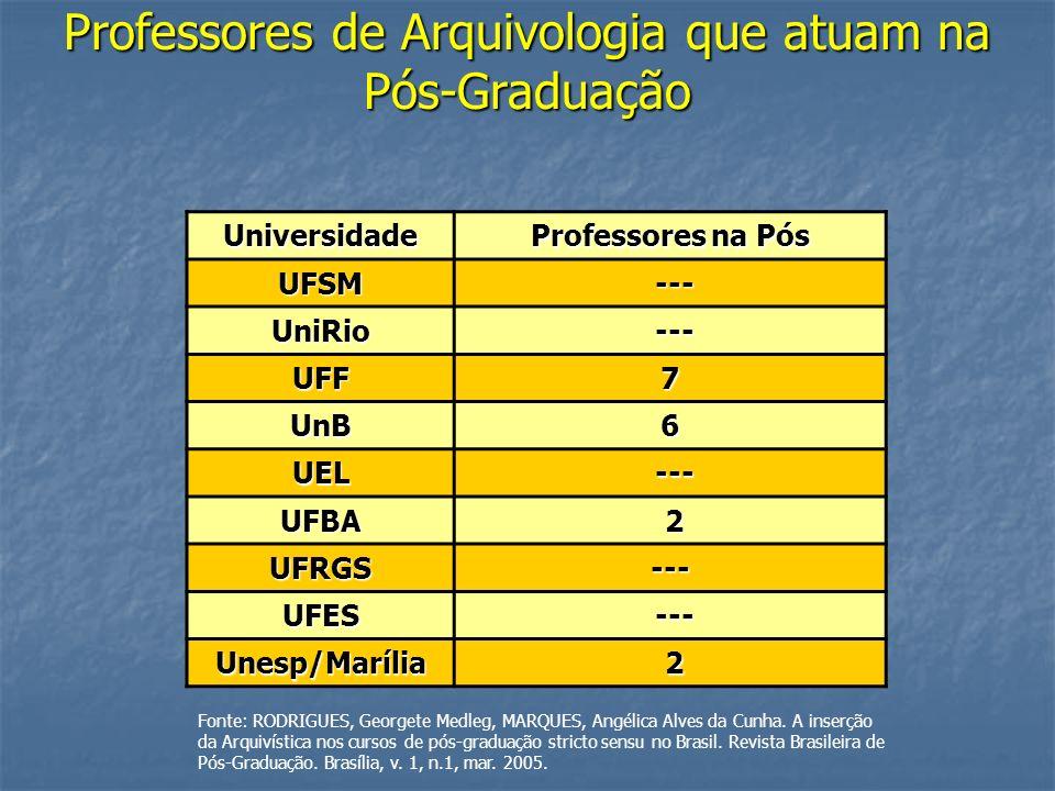Professores de Arquivologia que atuam na Pós-Graduação Universidade Professores na Pós UFSM --- --- UniRio UFF7 UnB6 UEL UFBA 2 UFRGS--- UFES Unesp/Ma