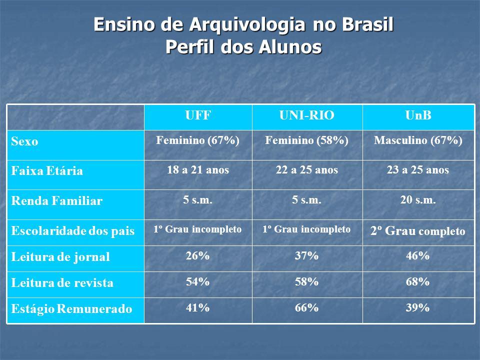 Ensino de Arquivologia no Brasil Perfil dos Alunos 39%66%41% Estágio Remunerado 68%58%54% Leitura de revista 46%37%26% Leitura de jornal 2º Grau compl