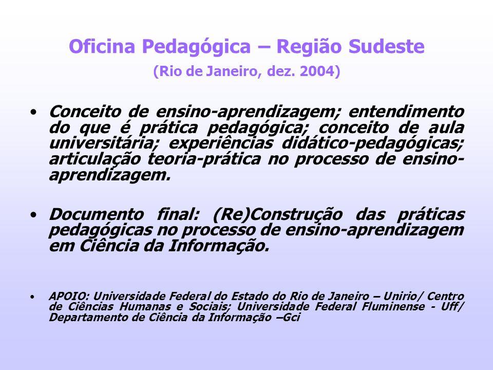 Oficina Pedagógica – Região Sudeste (Rio de Janeiro, dez. 2004) Conceito de ensino-aprendizagem; entendimento do que é prática pedagógica; conceito de