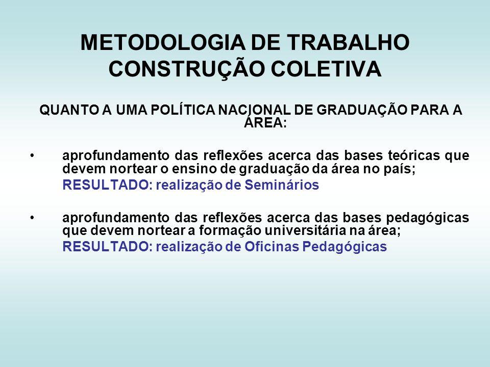 METODOLOGIA DE TRABALHO CONSTRUÇÃO COLETIVA QUANTO A UMA POLÍTICA NACIONAL DE GRADUAÇÃO PARA A ÁREA: aprofundamento das reflexões acerca das bases teó