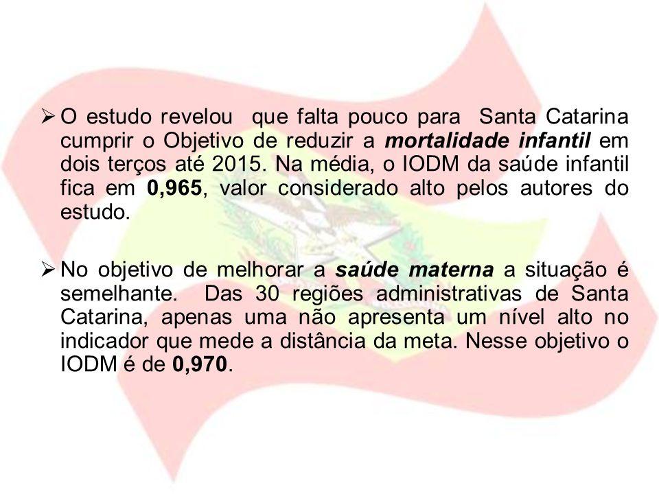 O estudo revelou que falta pouco para Santa Catarina cumprir o Objetivo de reduzir a mortalidade infantil em dois terços até 2015. Na média, o IODM da