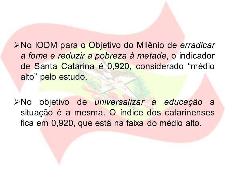 No IODM para o Objetivo do Milênio de erradicar a fome e reduzir a pobreza à metade, o indicador de Santa Catarina é 0,920, considerado médio alto pel