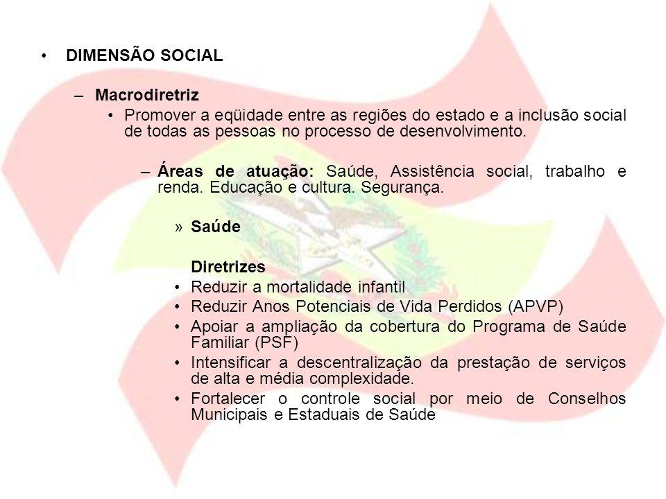DIMENSÃO SOCIAL –Macrodiretriz Promover a eqüidade entre as regiões do estado e a inclusão social de todas as pessoas no processo de desenvolvimento.