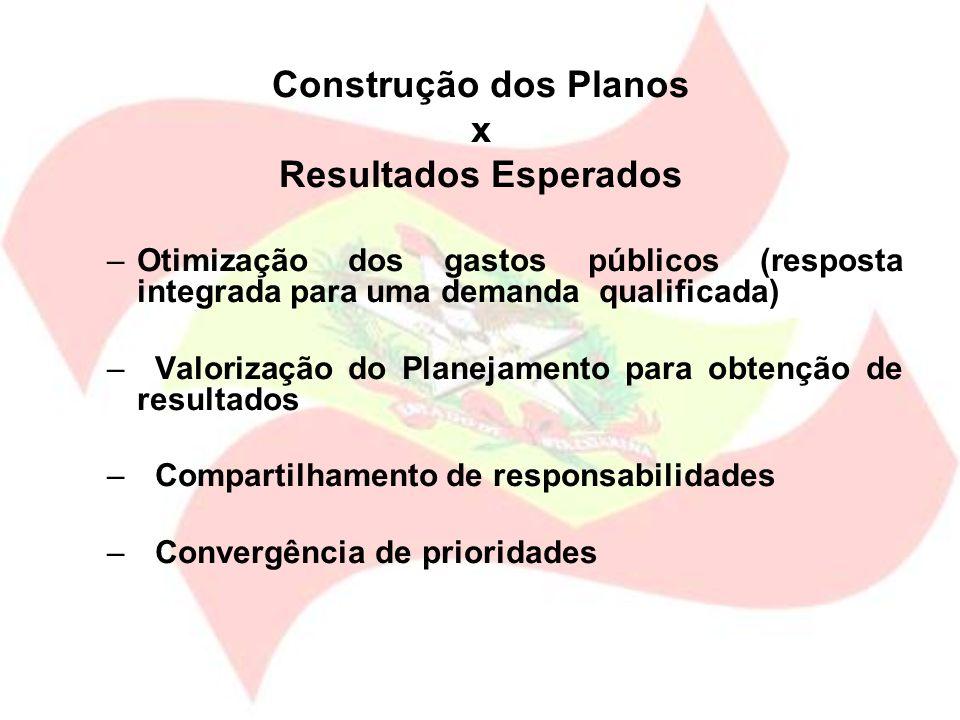 Construção dos Planos x Resultados Esperados –Otimização dos gastos públicos (resposta integrada para uma demanda qualificada) – Valorização do Planej