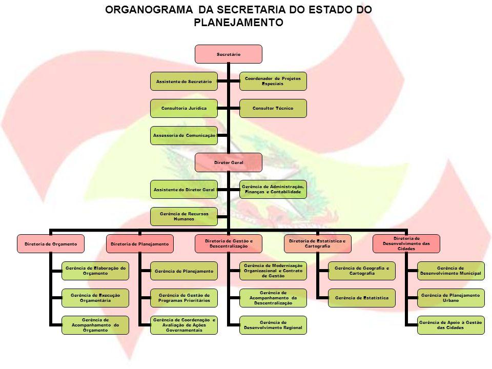 PCD - SC 2015 – O Plano Catarinense de Desenvolvimento é uma ação de Estado, desenvolvido com base na metodologia de construção de cenários, para o período 2007 a 2015, cuja elaboração respeitou os seguintes princípios: O Plano deve se concentrar em ações de responsabilidade do Estado; INSTRUMENTOS de Planejamento para o desenvolvimento sustentável em Santa Catarina