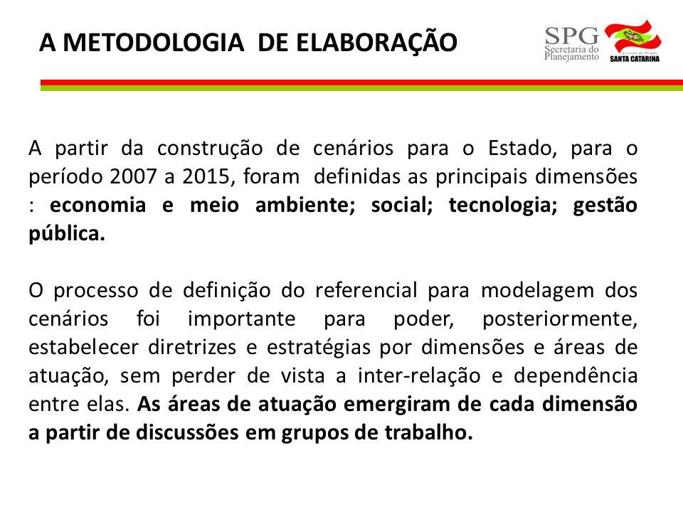 A METODOLOGIA DE ELABORAÇÃO A partir da construção de cenários para o Estado, para o período 2007 a 2015, foram definidas as principais dimensões : ec