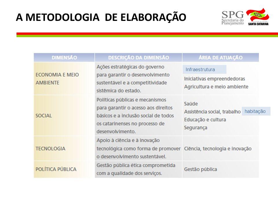 A METODOLOGIA DE ELABORAÇÃO Infraestrutura habitação