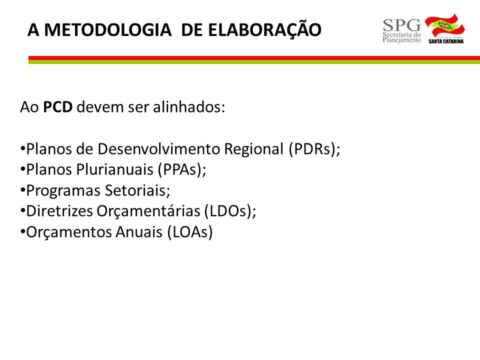 A METODOLOGIA DE ELABORAÇÃO Ao PCD devem ser alinhados: Planos de Desenvolvimento Regional (PDRs); Planos Plurianuais (PPAs); Programas Setoriais; Dir