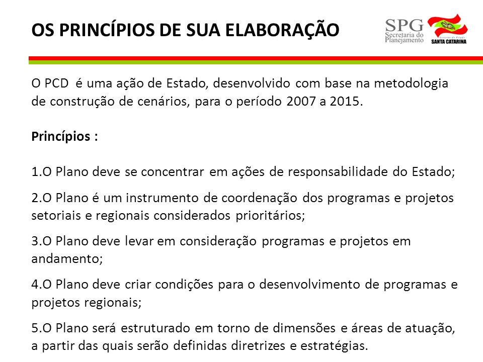 OS PRINCÍPIOS DE SUA ELABORAÇÃO O PCD é uma ação de Estado, desenvolvido com base na metodologia de construção de cenários, para o período 2007 a 2015