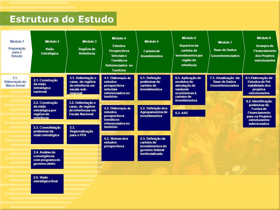 10 2.1. Construção da visão estratégica nacional 2.2.