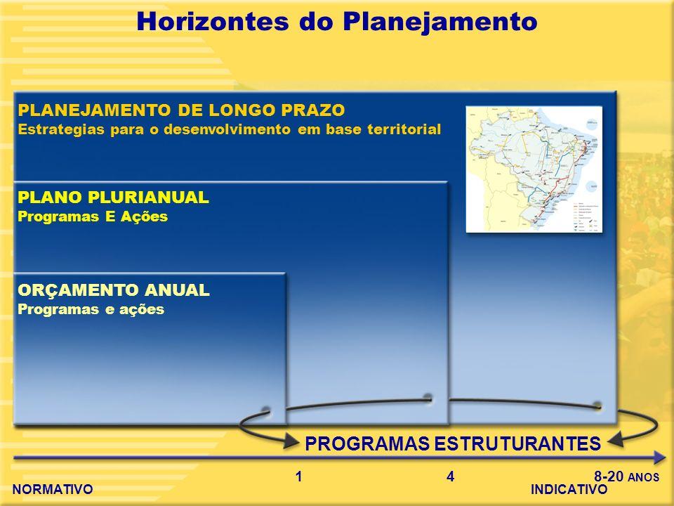 3 Eixos de Desenvolvimento 1996-99 Eixos de Desenvolvimento 2000-07 Integração da infra-estrutura da América do Sul 2000-10 Planejamento territorial para uma nova abordagem do desenvolvimento