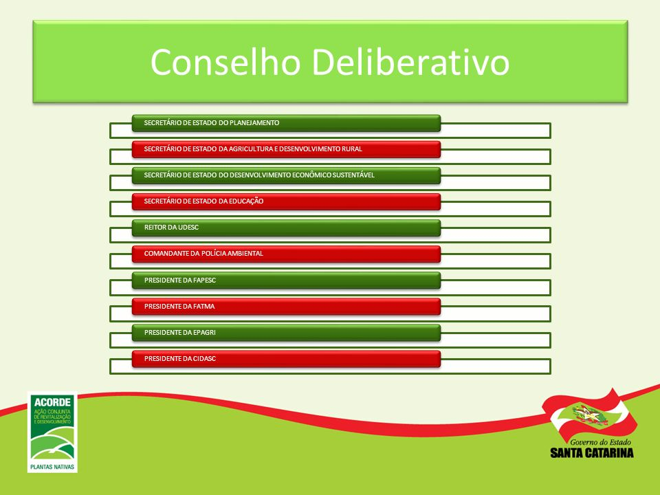 Conselho Deliberativo SECRETÁRIO DE ESTADO DO PLANEJAMENTOSECRETÁRIO DE ESTADO DA AGRICULTURA E DESENVOLVIMENTO RURALSECRETÁRIO DE ESTADO DO DESENVOLV